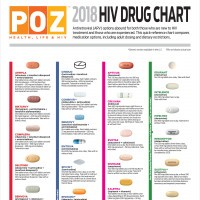 HIV drug chart